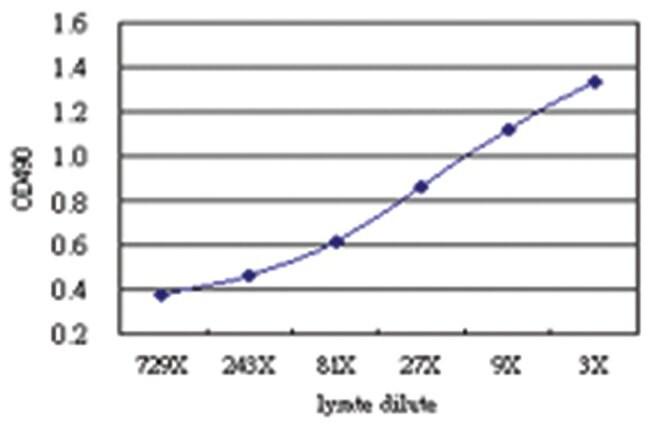 anti-RLN1 Matched Antibody Pair, Abnova 1 set, Unlabeled:Life Sciences