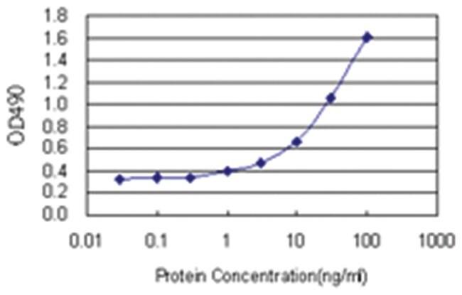 anti-TCF7 Matched Antibody Pair, Abnova 1 set, Unlabeled:Life Sciences
