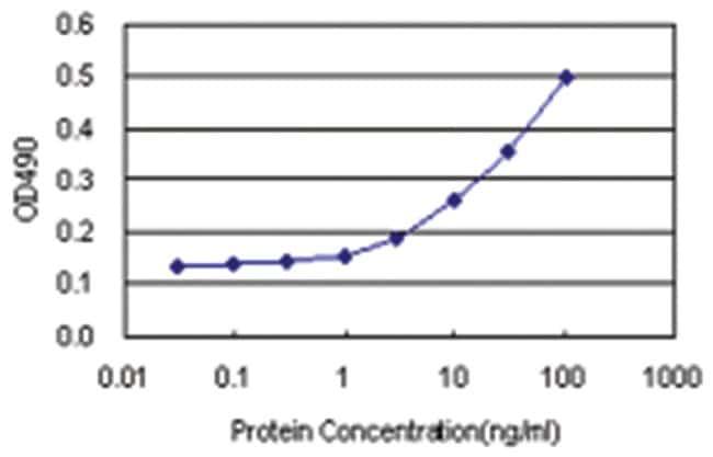 anti-TCL1A Matched Antibody Pair, Abnova 1 set, Unlabeled:Life Sciences