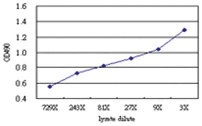 anti-IFITM1 Matched Antibody Pair, Abnova 1 Set, Unlabeled:Life Sciences