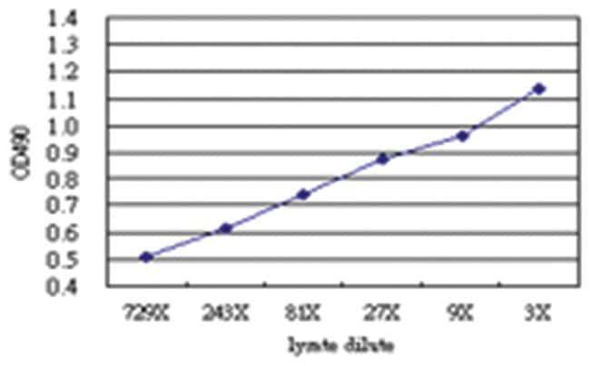 TNFSF18, Human, Matched Antibody Pair (AP51), Abnova 1 Set, Unlabeled:Life