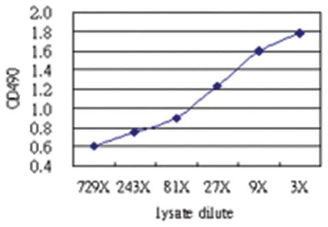IFITM3, Human, Matched Antibody Pair (AP62), Abnova 1 set, Unlabeled:Life