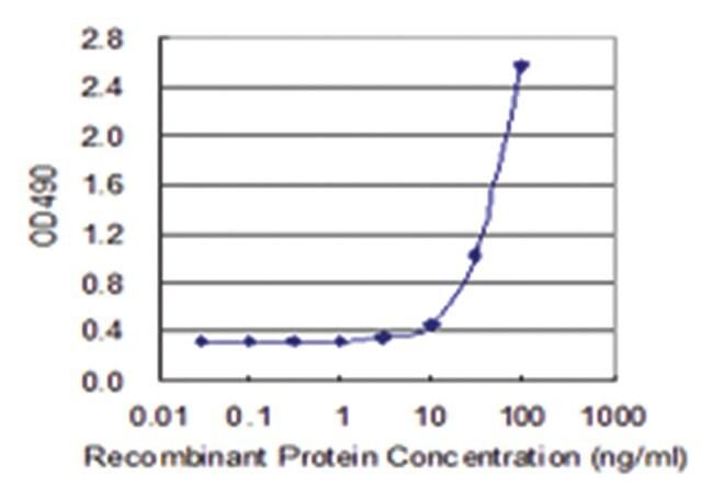 anti-TNFSF13B Matched Antibody Pair, Abnova 1 set, Unlabeled, Biotinylated:Life
