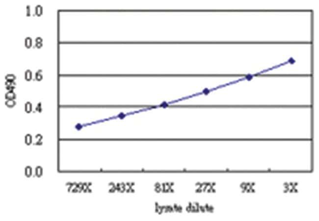 anti-TWF2 Matched Antibody Pair, Abnova 1 Set, Unlabeled:Life Sciences