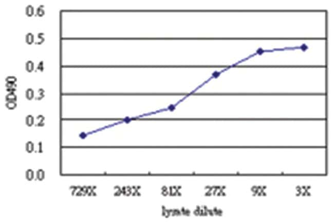 anti-RCHY1 Matched Antibody Pair, Abnova 1 Set, Unlabeled:Life Sciences