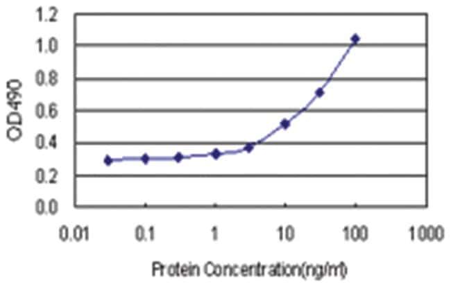 CLEC2D, Human, Matched Antibody Pair (AP11), Abnova 1 set, Unlabeled:Life