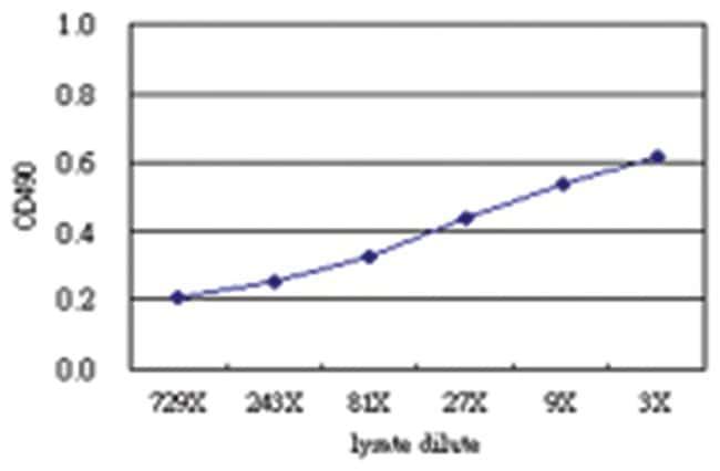 anti-SNX12 Matched Antibody Pair, Abnova 1 Set, Unlabeled:Life Sciences