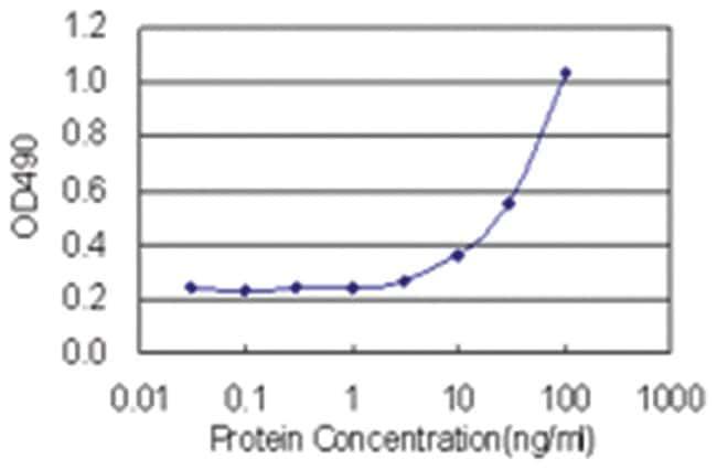 anti-EDA2R Matched Antibody Pair, Abnova 1 Set, Unlabeled:Life Sciences