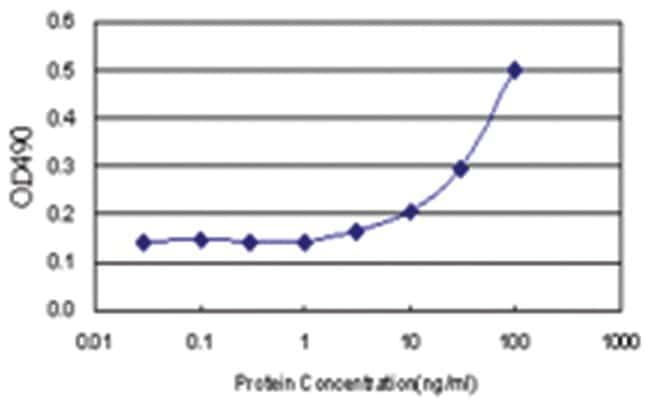 anti-VSTM2L Matched Antibody Pair, Abnova 1 Set, Unlabeled:Life Sciences