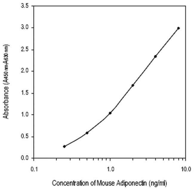 Abnova™Adipoq (Mouse) ELISA Kit HRP-Conjugated; Calibration range: 0.25 to 8ng/mL Abnova™Adipoq (Mouse) ELISA Kit