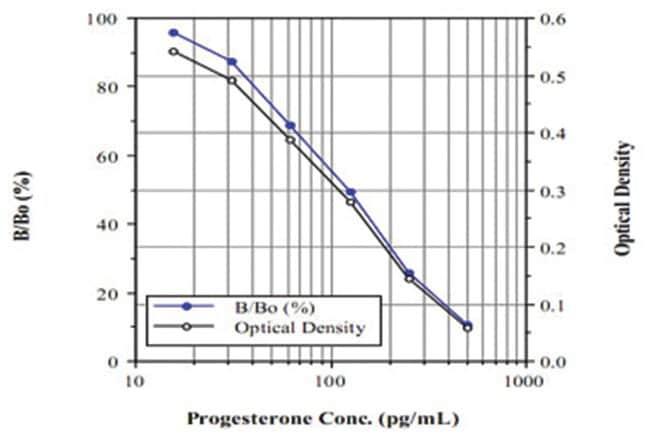 Abnova™Progesterone ELISA Kit AP-Conjugated; Calibration range: 15.62 to 500pg/mL Abnova™Progesterone ELISA Kit