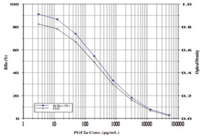 Abnova™Prostaglandin F2 alpha ELISA Kit Calibration range: 3.05 to 50,000pg/mL Abnova™Prostaglandin F2 alpha ELISA Kit
