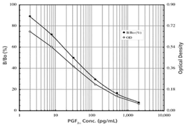 Abnova™Prostaglandin F2 alpha ELISA Kit Calibration range: 1.95 to 2000pg/mL Abnova™Prostaglandin F2 alpha ELISA Kit