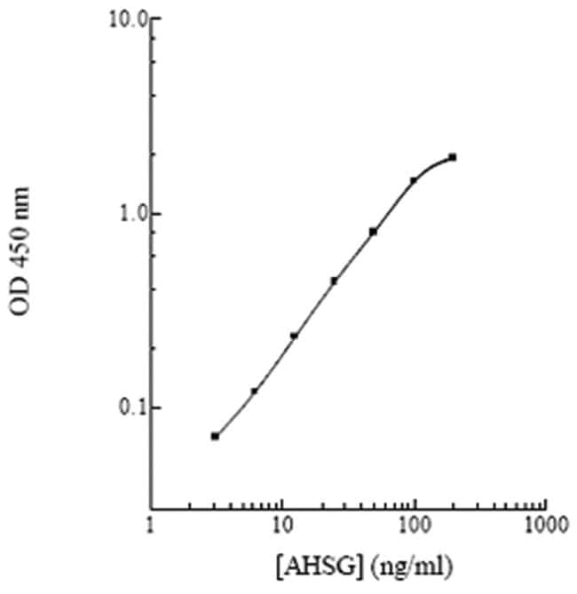 Abnova™ AHSG (Human) ELISA Kit Sample volume: 100uL Abnova™ AHSG (Human) ELISA Kit
