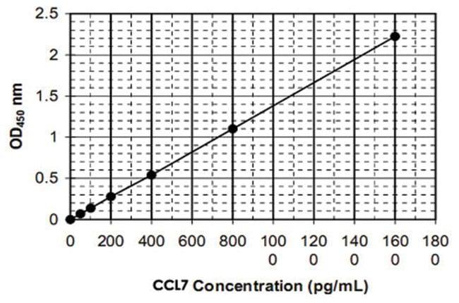 Abnova™CCL7 (Human) ELISA Kit Calibration range: 30 to 1600pg/mL Abnova™CCL7 (Human) ELISA Kit