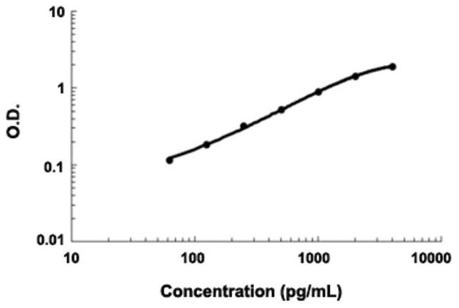 Abnova CD40LG (Human) ELISA Kit Biotin-conjugated:Life Sciences