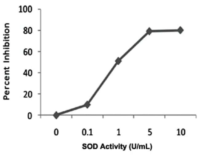 Abnova Superoxide Dismutase Activity Assay Kit  1 Kit:Life Sciences