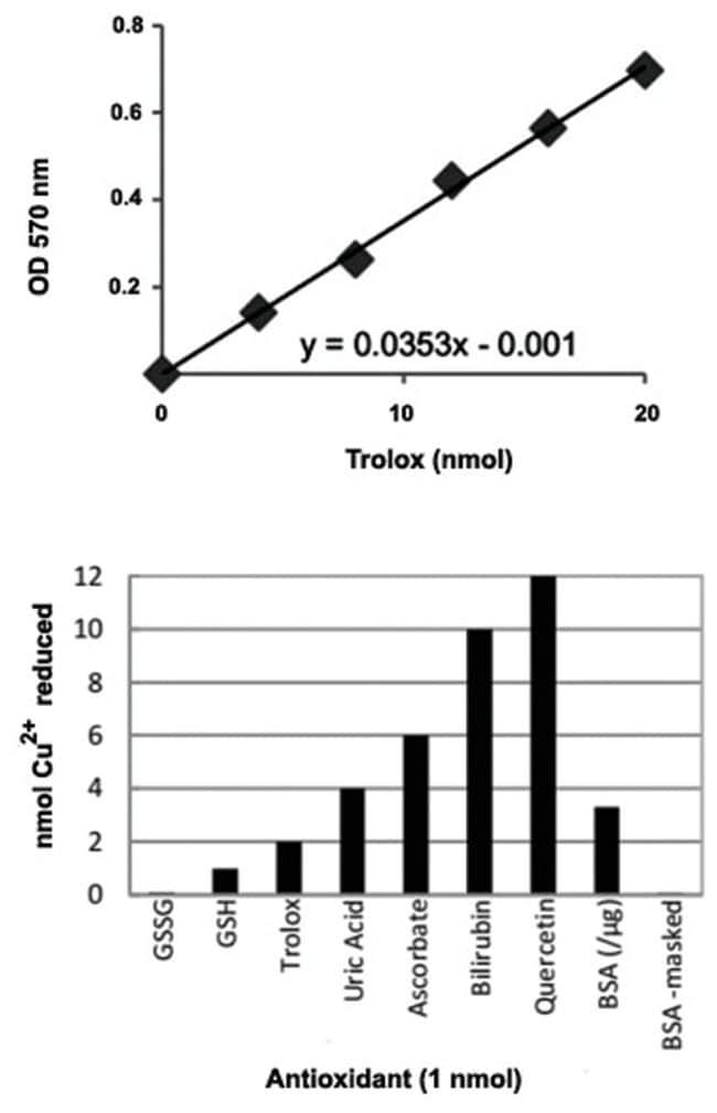 Abnova Total Antioxidant Capacity Assay Kit 1 Kit:Life Sciences