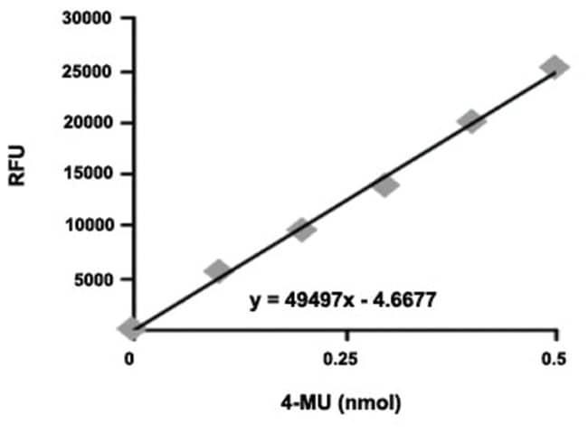 Abnova Alkaline Phosphatase Assay Kit (Fluorometric) 1 Kit:Life Sciences