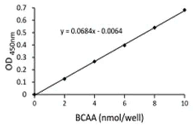 Abnova Branched Chain Amino Acid (Leu, Ile, Val) Assay Kit 1 Kit:Life Sciences