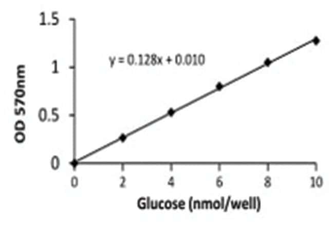 Abnova Glucose Assay Kit 1 Kit:Life Sciences