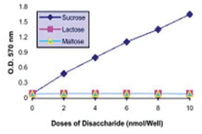 Abnova Glucose and Sucrose Assay Kit 1 Kit:Life Sciences