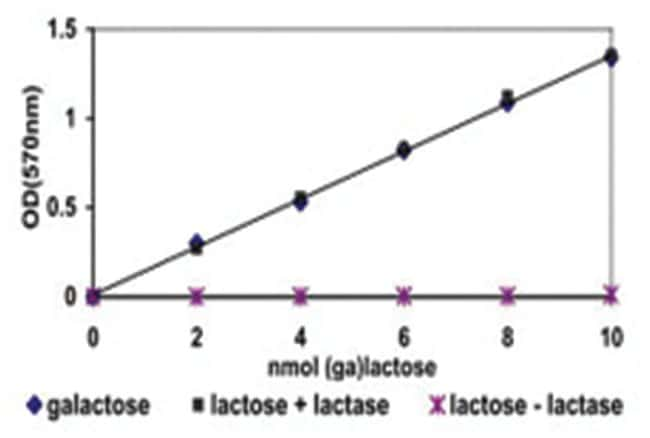 Abnova Galactose and Lactose Assay Kit 1 Kit:Life Sciences