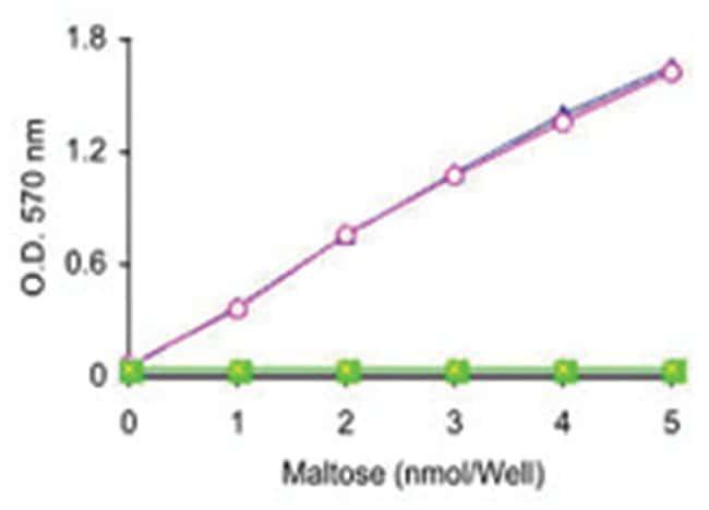 Abnova Maltose and Glucose Assay Kit 1 Kit:Life Sciences