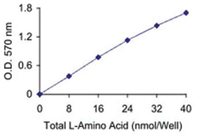 Abnova L-Amino Acid Quantitation Kit 1 Kit:Life Sciences