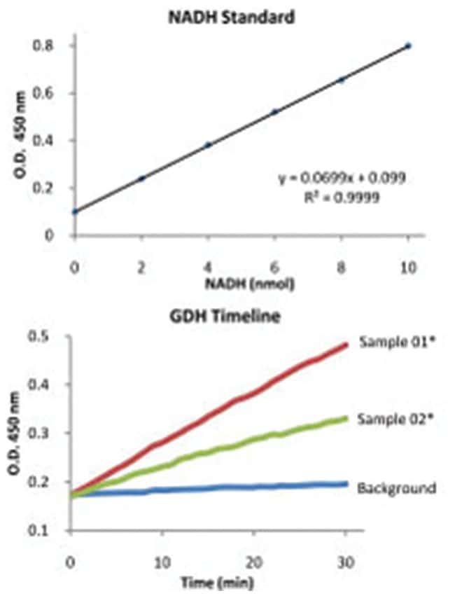 Abnova Glutamate Dehydrogenase Assay Kit 1 Kit:Life Sciences