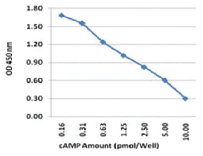 Abnova cAMP Direct Immunoassay Kit 1 Kit:Life Sciences