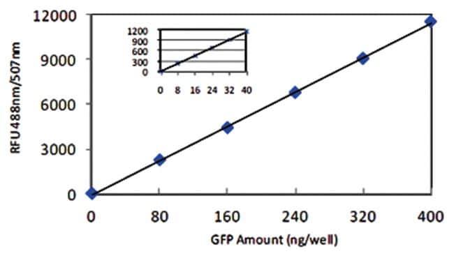 Abnova GFP Quantitation Kit 1 Kit:Life Sciences