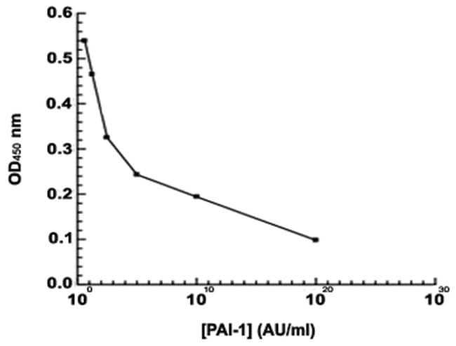 Abnova SERPINE1 (Human) Chromogenic Activity Assay Kit 1 kit:Life Sciences