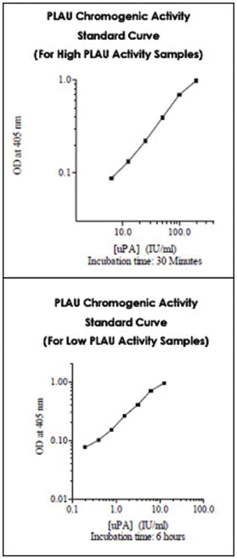 Abnova PLAU (Human) Chromogenic Activity Assay Kit (Direct Assay) 1 Kit:Life