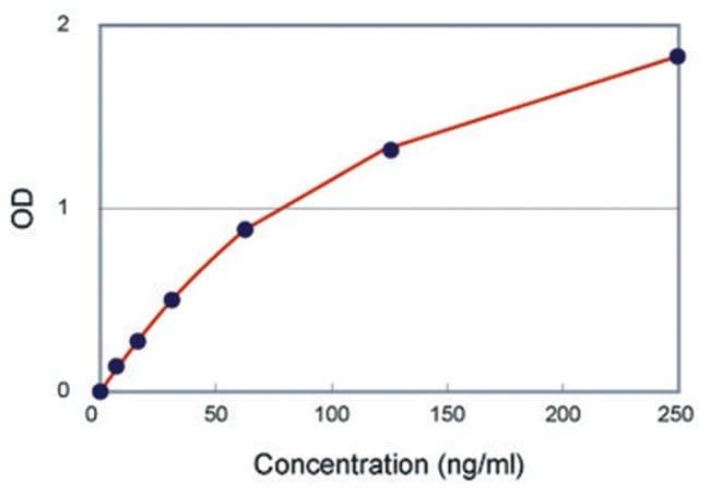 Abnova IgG2b (Mouse) ELISA Kit Sample volume: 50uL:Life Sciences