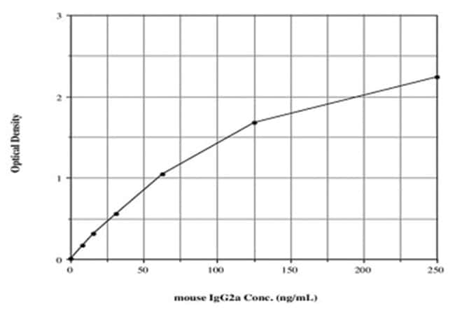 Abnova™ IgG2a (Mouse) ELISA Kit 50uL Abnova™ IgG2a (Mouse) ELISA Kit