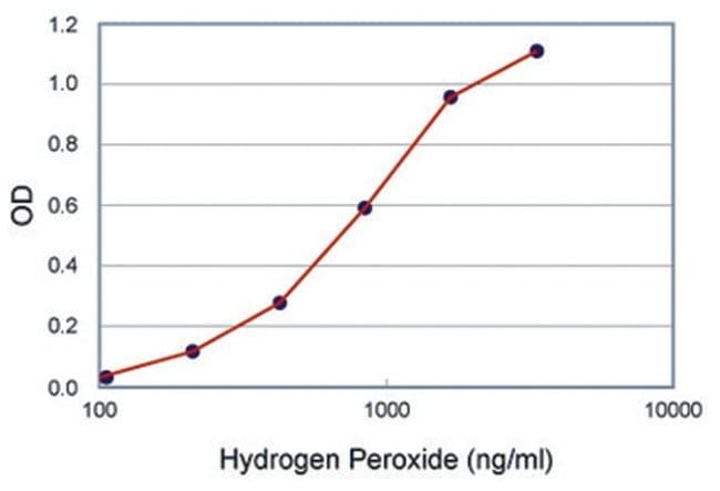 Abnova Hydrogen Peroxide Colorimetric Detection Kit 1 Kit:Life Sciences