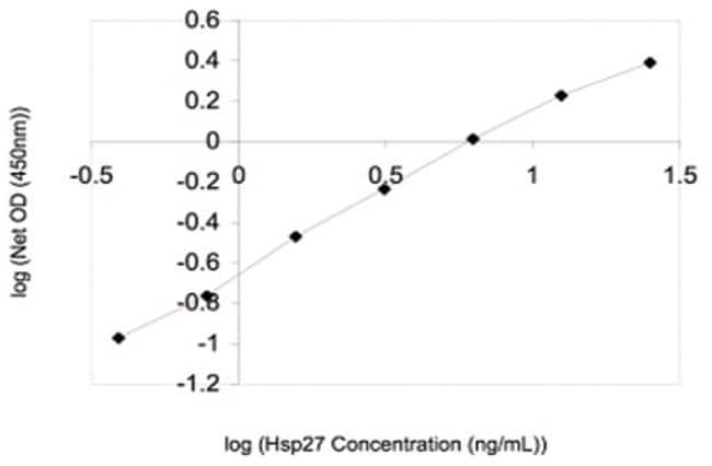 Abnova HSPB1 (Human) ELISA Kit Calibration range: 0.39 to 25ng/mL:Life