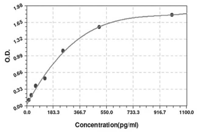 Abnova Il7 (Mouse) ELISA Kit Suitable sample: Body Fluid, Cell Culture