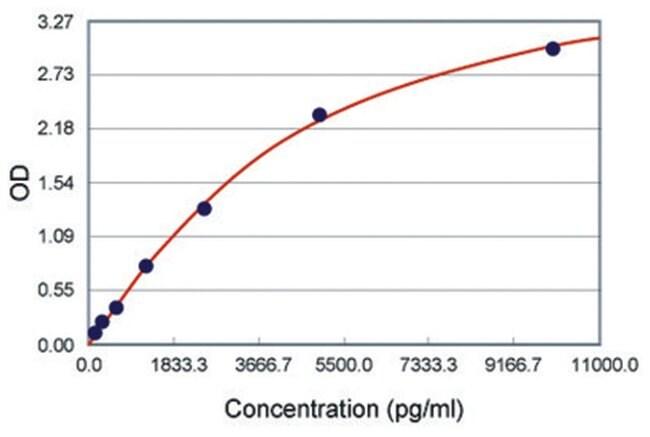 Abnova Cdh1 (Mouse) ELISA Kit Suitable sample: Body Fluid, Cell Culture