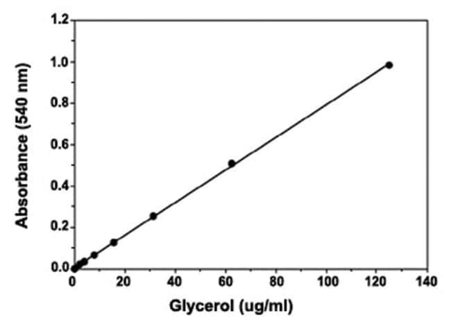 Abnova Glycerol Cell-Based Assay Kit 1 Kit:Life Sciences
