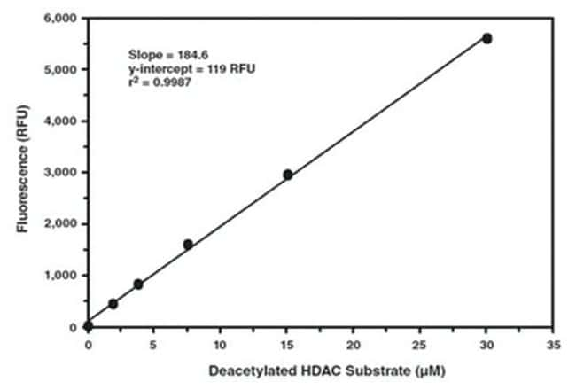 Abnova HDAC Cell-Based Assay Kit 1 Kit:Life Sciences