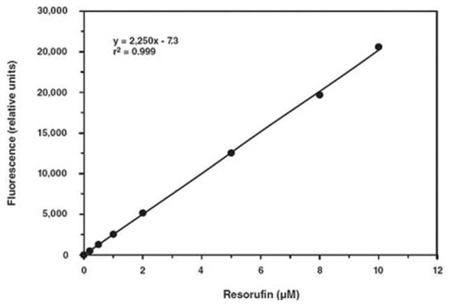 Abnova MPO Peroxidation Assay Kit 1 Kit:Life Sciences