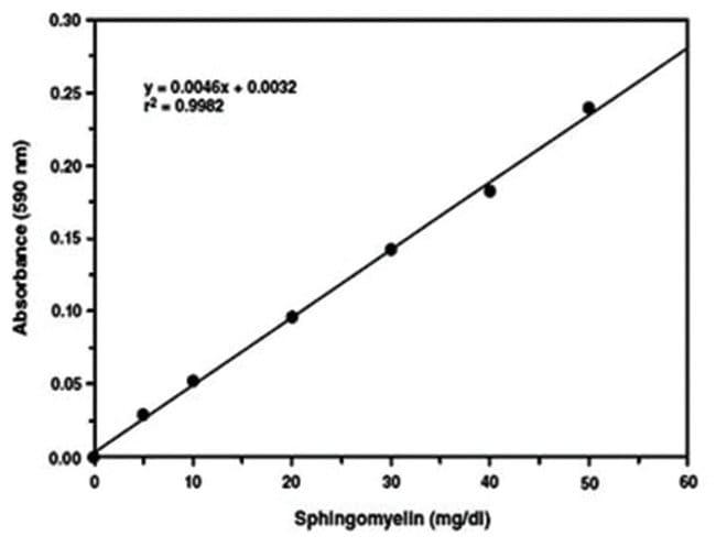 Abnova Sphingomyelin Assay Kit 1 Kit:Life Sciences