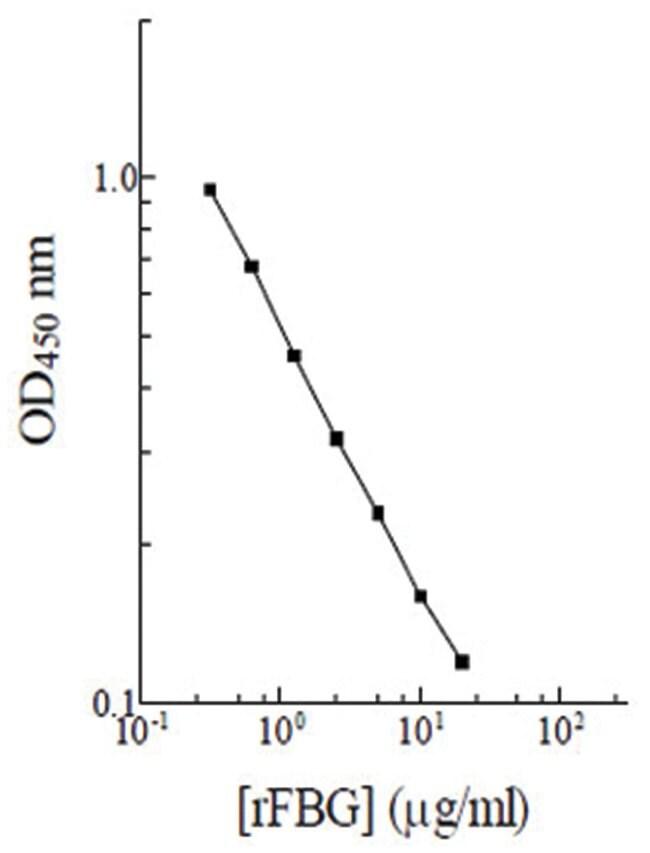 Abnova Fibrinogen (Rat) ELISA Kit Biotin-Conjugated; Suitable volume: 25uL:Life