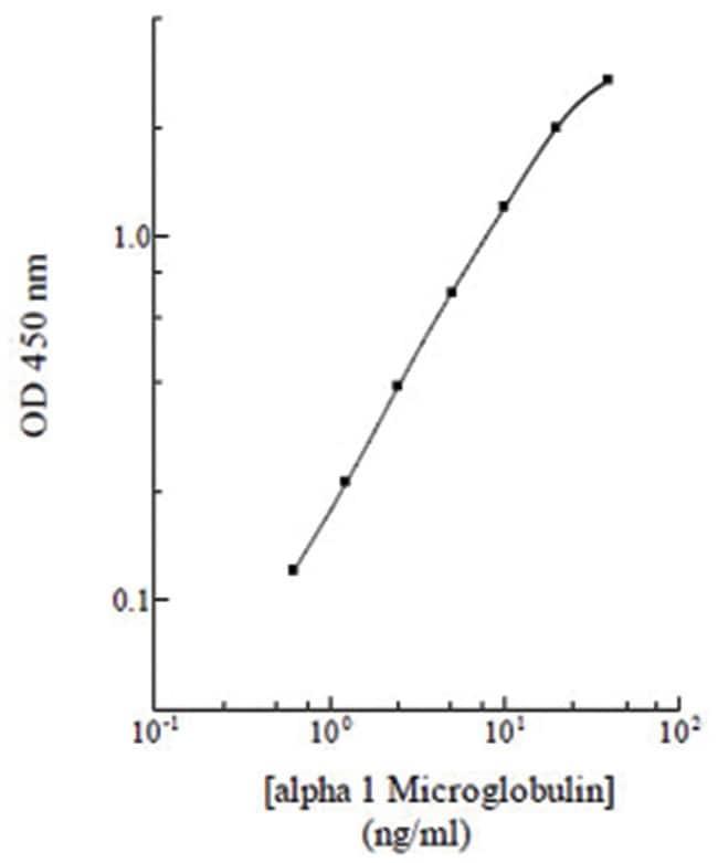 Abnova Alpha1-Microglobulin (Human) ELISA Kit Alpha1-Microglobulin (Human)