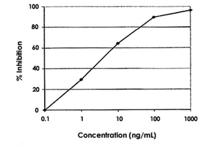 Abnova Chloramphenicol ELISA Kit AP Conjugate:Life Sciences