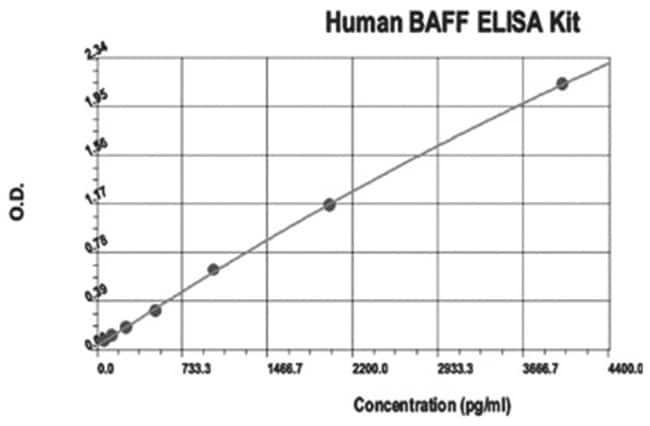 Abnova TNFSF13B (Human) ELISA Kit TNFSF13B (Human) ELISA Kit:Life Sciences