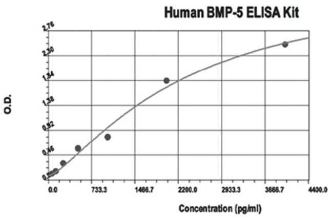 Abnova BMP5 (Human) ELISA Kit BMP5 (Human) ELISA Kit:Life Sciences