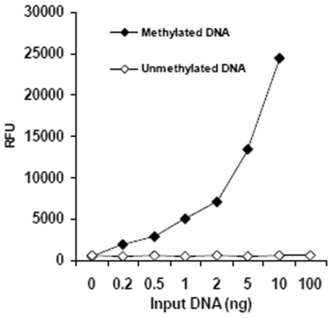 Abnova Methylated DNA Quantification Kit, Fluorometric 1 Kit:Life Sciences